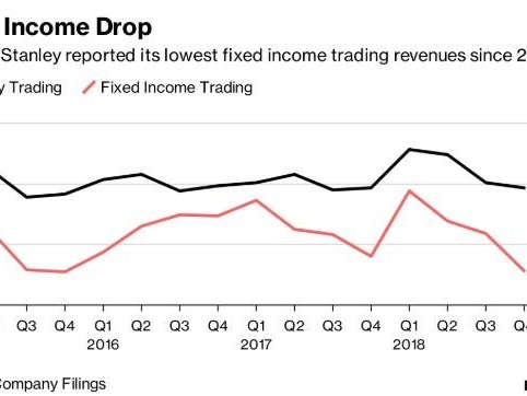 Morgan Stanley Tumbles Following Huge Revenue, FICC Miss