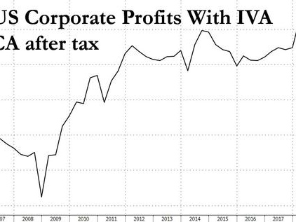 """Profit """"Inequality"""": Is It Possible That S&P 500 Companies Make Money And No One Else Does?"""