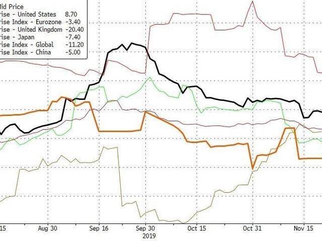 Stocks, Bonds, & The Dollar Dumped On Dismal-Data & Trade-Tensions