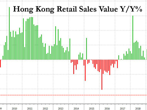 "Hong Kong Retail Sales Suffer ""Very Enormous"" Crash As Tourism Collapses"