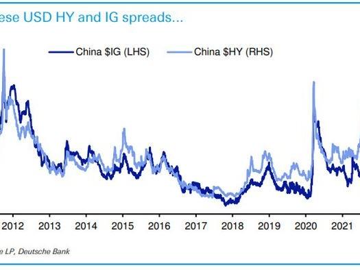 Evergrande's Impact On The Broader Junk Bond Market