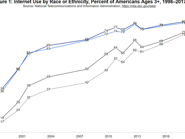 Digital Divide is Shrinking for America's Hispanic Population, NTIA Data Show