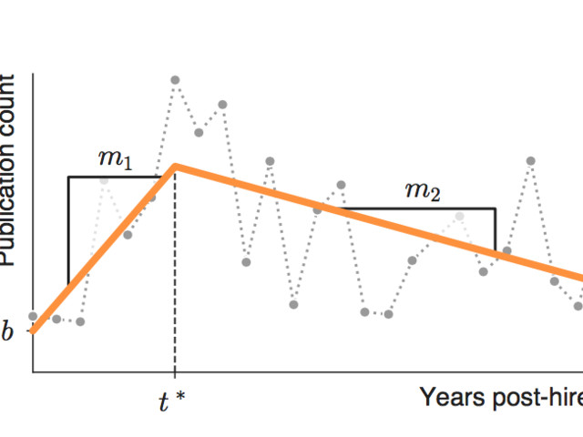New study pushes back on decades of studies suggesting that scientific productivity peaks early and declines thereafter