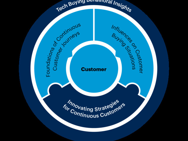 Raising The Visibility of Gartner's Tech Buying Behavior Research