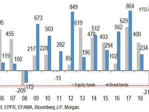 """""""A Conundrum"""": 2019 Equity Outflows Are The Biggest Ever, Yet Stocks Are At All Time Highs - What Happens Next?"""