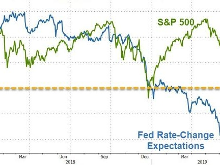 "Trader Warns ""The Fed Is Poised To Make Its Latest Policy Error"""
