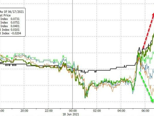 2Y Treasury Yields Are Exploding Higher, Yield Curve Collapse Crushes Banks