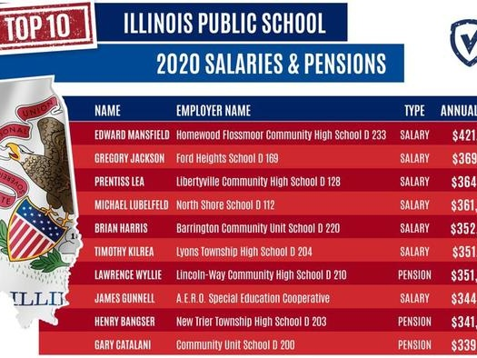Why Illinois Is In Trouble: 122,258 Public Employees Earned $100,000+ Costing Taxpayers $15.8 Billion