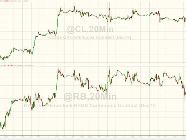WTI/RBOB Extend Losses After Huge Crude Build