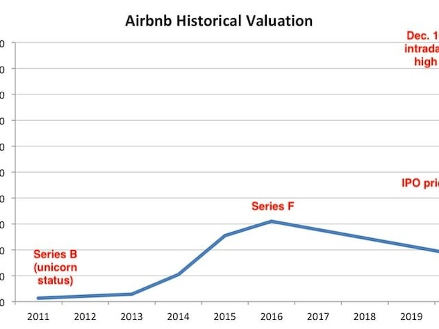 One stunning Airbnb chart perfectly encapsulates the ongoing IPO-market frenzy
