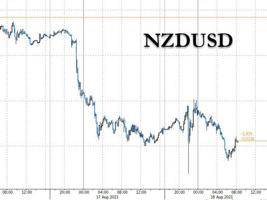 COVID Kills New Zealand's Chance To Be First G10 Nation To Hike Rates