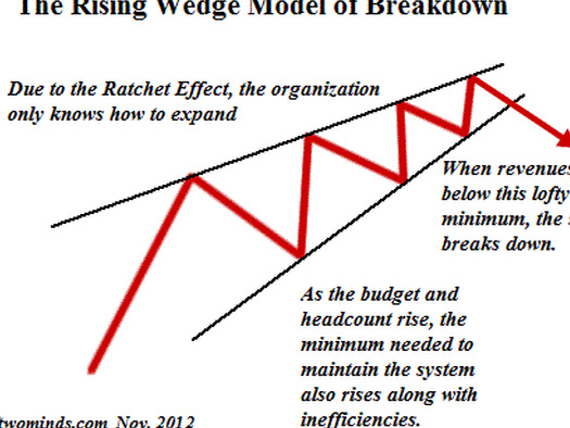 How Breakdown Cascades Into Collapse