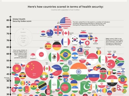 Global Pandemic Preparedness - Which Country Is The Most (And Least) Ready For COVID-19?