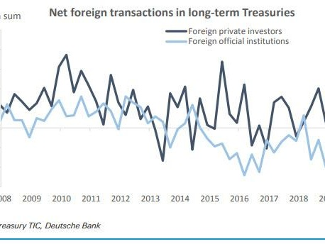 The Fed Will Buy 40% Of US Treasury Net Issuance In 2020