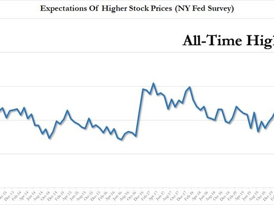 As U.S. Slides Into Depression, Consumers Have Never Been More Bullish On Stocks