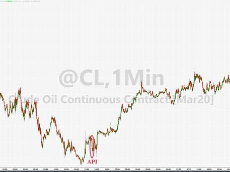 Oil Algos Confused After Huge Crude Build, Record Production, & OPEC Demand Cut