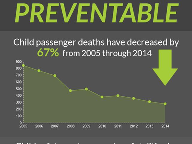 Disparities in Child Passenger Safety