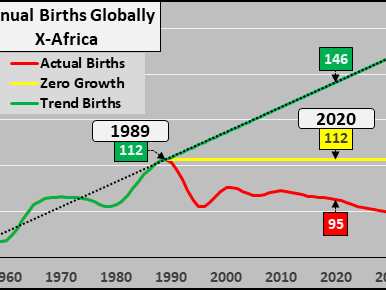 Global Births & Population Of Potential Mothers... Down, Down, Down
