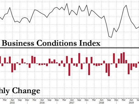 It Begins: Chinese Business Conditions Crash Most On Record