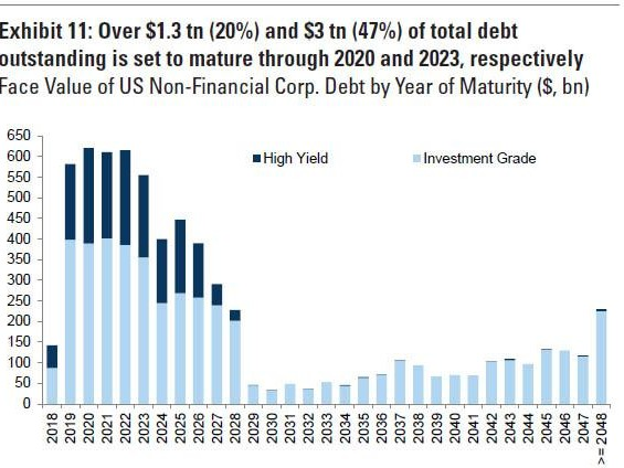 Goldman Warns Of A Default Wave As $1.3 Trillion In Debt Is Set To Mature