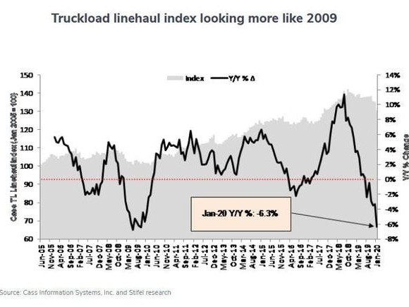Largest Shipping Decline Since 2009 And That's Before Coronavirus