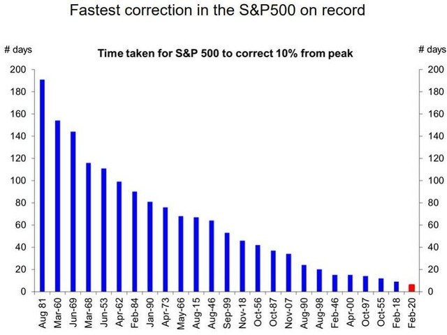 Corona-Crash Sparks Fastest 'Correction' In History On Record-Breaking Volume