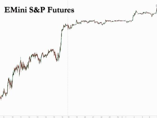 Futures Fly To All Time High Of 4,023 Ahead Of Blockbuster Payrolls Report