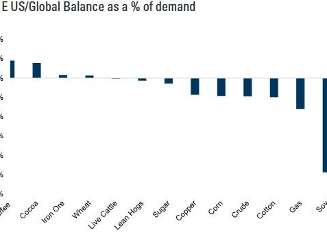 Goldman Expects A Structural Bull Market For Commodities In 2021, Sees Gold Hitting $2300