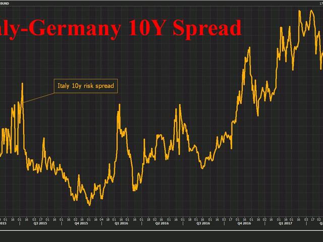 Greek, Italian Risks Weigh On European, Global Markets; Oil, Gold Slide