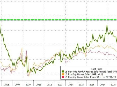New Home Sales Soar To Highest Since July 2007 As Prices Hit Record High