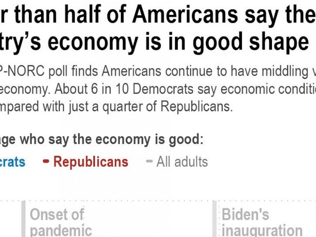 Inflation fears and politics shape views of Biden economy