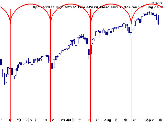 """Investors Fail To BTFD As They Await Fed """"Taper"""""""