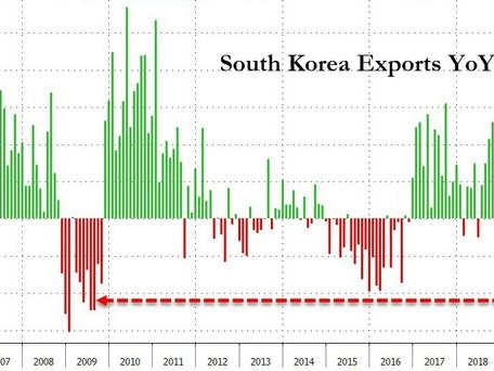 South Korean Exports Collapse 21% - Biggest Drop In A Decade