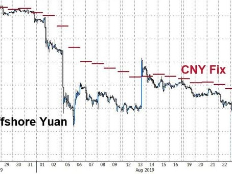 Offshore Yuan Crashes To New Record Low, Tests PBOC 'Peg' Band