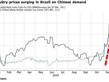 Meat Prices Spike 8% In Brazil, Threatening A Holiday-Gathering Mainstay For Many
