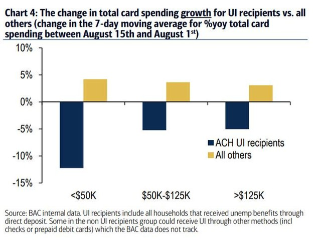 """""""These Are Staggering Numbers"""": Spending By Unemployed Americans Plunges As Fiscal Stimulus Ends"""