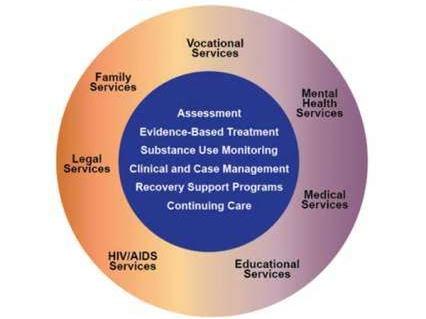 Treatment Approaches for Drug Addiction DrugFacts | National Institute on Drug Abuse (NIDA)