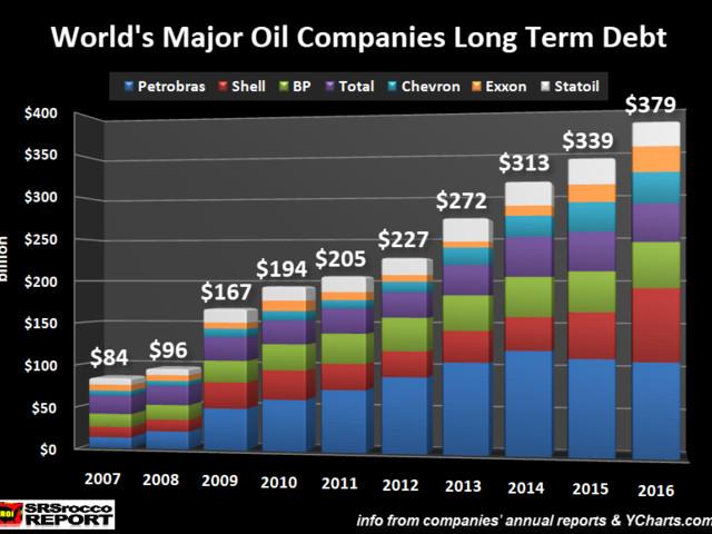 WORLD'S LARGEST OIL COMPANIES: Deep Trouble As Profits Vaporize While Debts Skyrocket