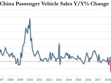 China Auto Sales Fall 6% In October As Global Auto Recession Shows No Signs Of Slowing