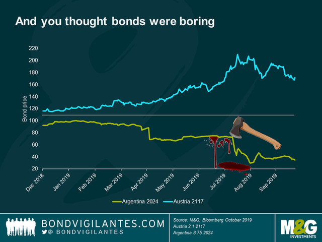 Six Scary Charts To Spook Investors This Halloween