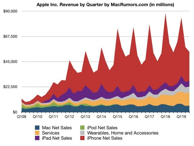 Apple Reports Q3 2019 Results: $10B Profit on $53.8B Revenue, Highest June Quarter Revenue Ever