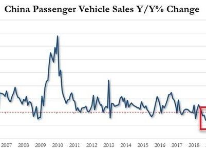 Global Automakers Remain Cautious, Pessimistic As China Forecasts 2% Sales Drop For 2020