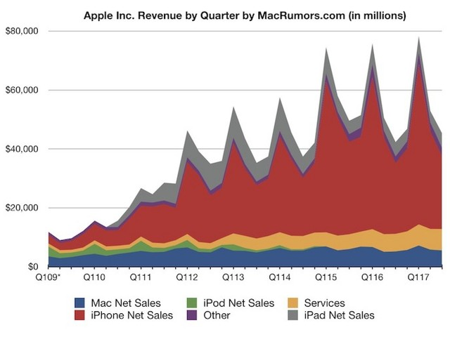 Apple Reports 3Q 2017 Results: $8.7B Profit on $45.4B Revenue, 41M iPhones, iPad Sales Up 28% Over Last Quarter