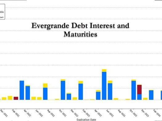 China's Evergrande Makes Last Minute Interest Payment On Dollar Bond, Avoiding Default