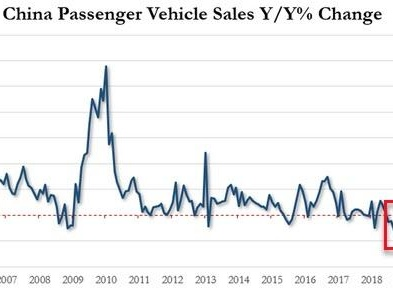 China Car Sales Plunge 7.5% In 2019 And 3.6% For December, Marking The 18th Fall In 19 Months