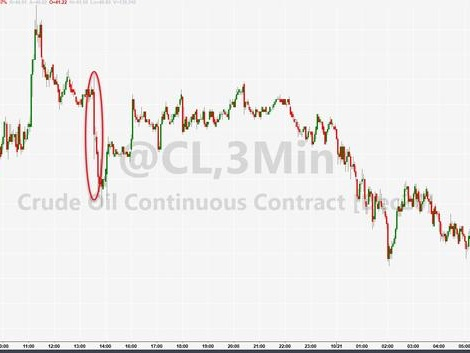 WTI Extends Losses After Smaller Than Expected Crude Draw
