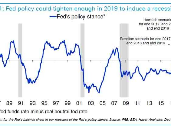 When Will The Fed Tighten Enough To Cause The Next Recession?