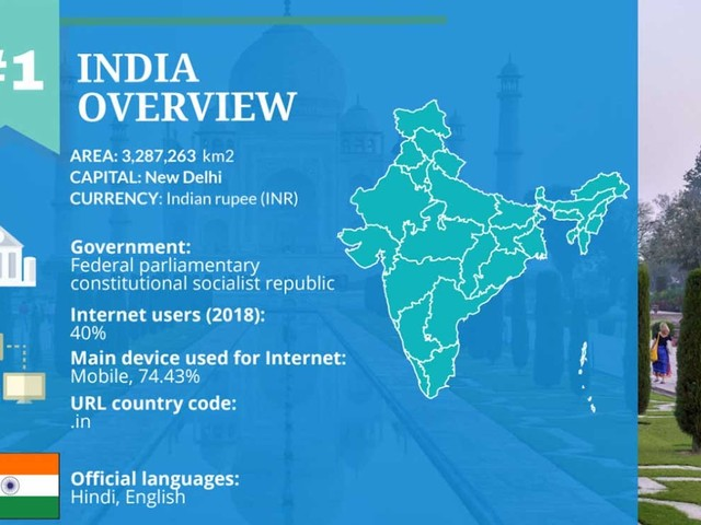 Country report: e-commerce is booming in India but challenges persist