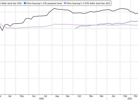 """""""This Is A Fatal Event"""": China's Bond Market Hammered After Huarong Bankruptcy Rumors"""