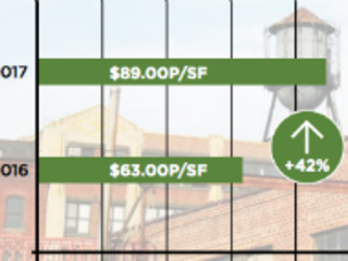 Retail rents are up 42 percent in Greenpoint